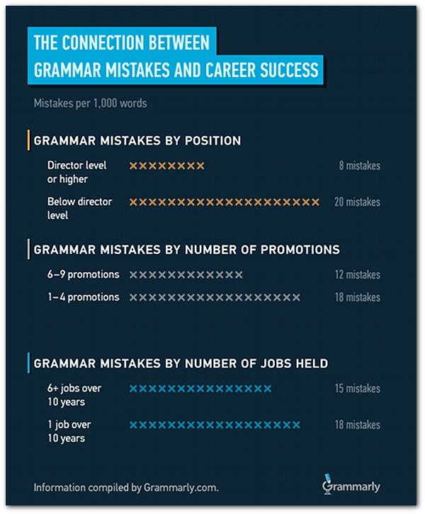 infographic-grammar-career-success